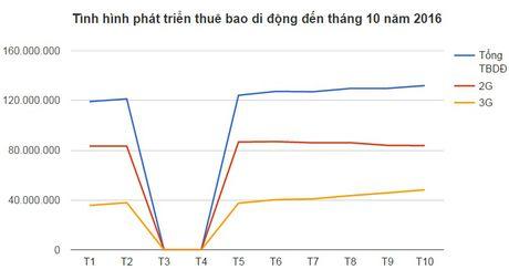 Nhung diem nhan noi bat cua thi truong vien thong Viet Nam thang 11 - Anh 3
