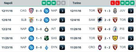 21h00 ngay 18/12, SSC Napoli vs Torino: Top 3 can 3 diem - Anh 2
