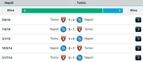21h00 ngay 18/12, SSC Napoli vs Torino: Top 3 can 3 diem - Anh 3
