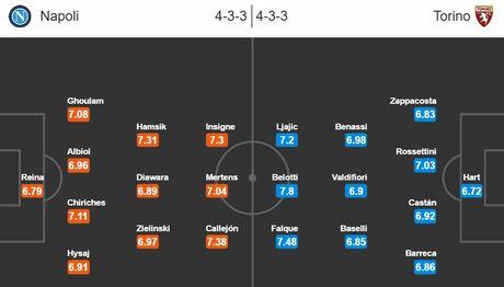 21h00 ngay 18/12, SSC Napoli vs Torino: Top 3 can 3 diem - Anh 4