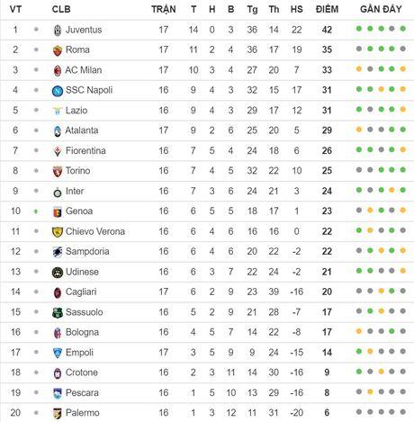 21h00 ngay 18/12, SSC Napoli vs Torino: Top 3 can 3 diem - Anh 6