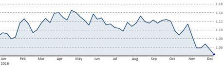 Euro bang gia USD chi con la van de thoi gian - Anh 1