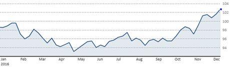 Euro bang gia USD chi con la van de thoi gian - Anh 2