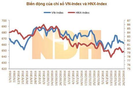 Nhan dinh thi truong ngay 27/12: 'Kha nang se dien ra hien tuong chot NAV' - Anh 1
