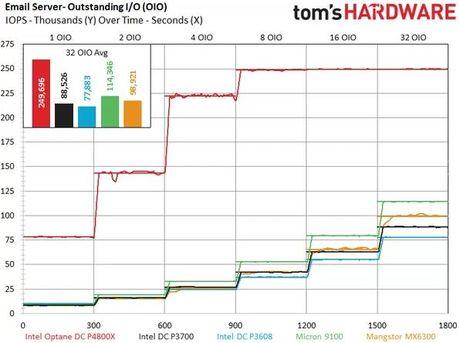 Intel bat dau ban ra SSD sieu nhanh Optane - Anh 2