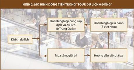 """Ung xu the nao voi """"tour du lich 0 dong""""? - Anh 2"""