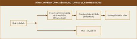 """Ung xu the nao voi """"tour du lich 0 dong""""? - Anh 3"""