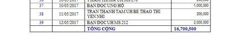 Danh sach ban doc ung ho cac hoan canh kho khan tu ngay 24/4/2017 den ngay 14/5/2017 - Anh 3