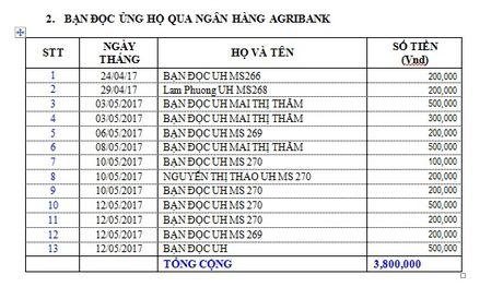 Danh sach ban doc ung ho cac hoan canh kho khan tu ngay 24/4/2017 den ngay 14/5/2017 - Anh 4