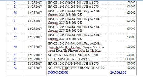 Danh sach ban doc ung ho cac hoan canh kho khan tu ngay 24/4/2017 den ngay 14/5/2017 - Anh 8