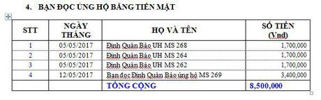 Danh sach ban doc ung ho cac hoan canh kho khan tu ngay 24/4/2017 den ngay 14/5/2017 - Anh 9