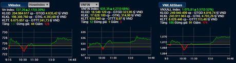 VN–Index tang diem du ap luc chot loi manh - Anh 1