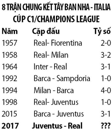 Lan thu 8 Italia va Tay Ban Nha tai ngo o chung ket Cup C1 - Anh 3