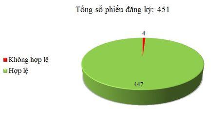 Ngay 16/05: Co 4/451 phieu dang ky TBMT, TBMCH khong hop le - Anh 1