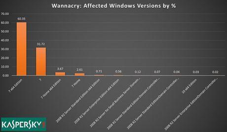Gan nhu toan bo cac nan nhan cua WannaCry deu su dung Windows 7 - Anh 1