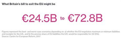 Dam phan Brexit: EU se ap dao nuoc Anh? - Anh 3