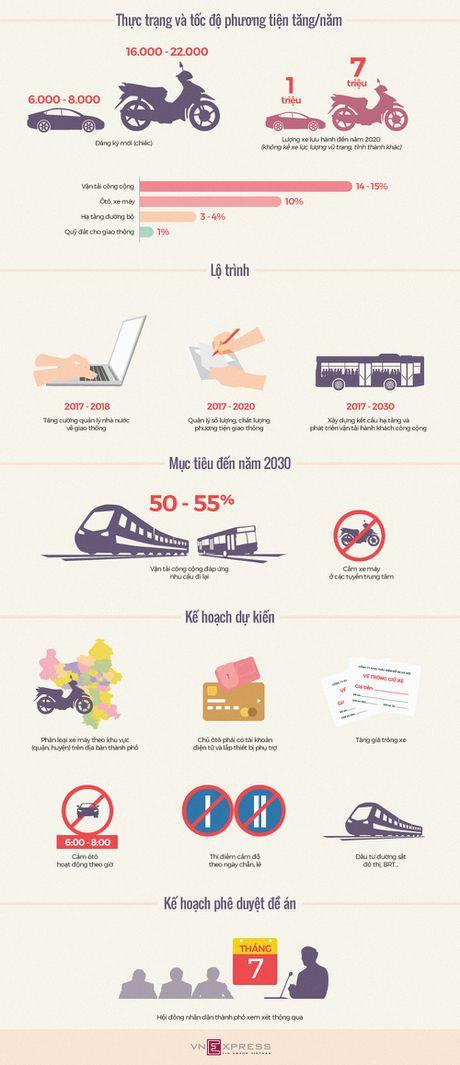 Ha Noi du kien cam xe may vao nam 2030 nhu the nao - Anh 1