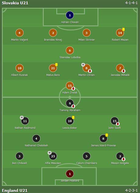 Tai nang tre Premier League giup U21 Anh len ngoi dau bang - Anh 8