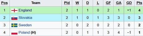 Tai nang tre Premier League giup U21 Anh len ngoi dau bang - Anh 9