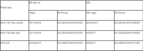Yamaha thay the giam xoc sau mien phi cho NVX - Anh 1