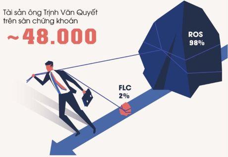 Tai san cua ong Trinh Van Quyet tiep tuc 'boc hoi' them 3.000 ty - Anh 2