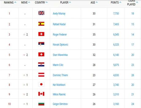 Vo dich Wimbledon, Roger Federer buoc vao top 3 the gioi - Anh 1