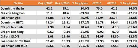 NTC 6 thang lai gap 3 cung ky nam truoc, vuot 38% ke hoach nam - Anh 1