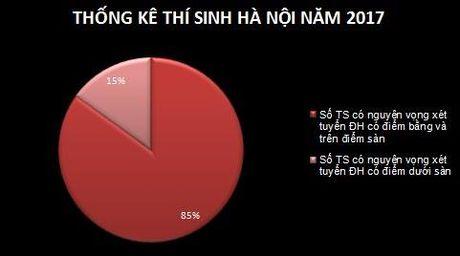 Ha Noi: Gan 85% hoc sinh co co hoi do dai hoc - Anh 1