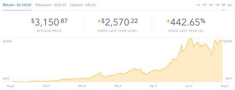 Bitcoin dat muc gia tri ky luc 3.000 USD - Anh 2