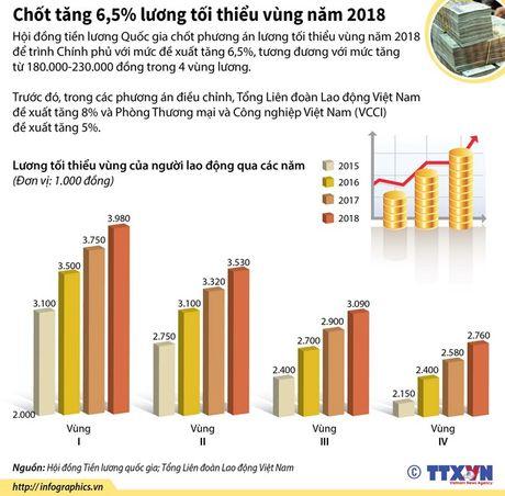 'Chot' phuong an tang 6,5% luong toi thieu vung - Anh 1