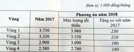 Luong toi thieu 2018: Chot muc tang 6,5 % - Anh 1