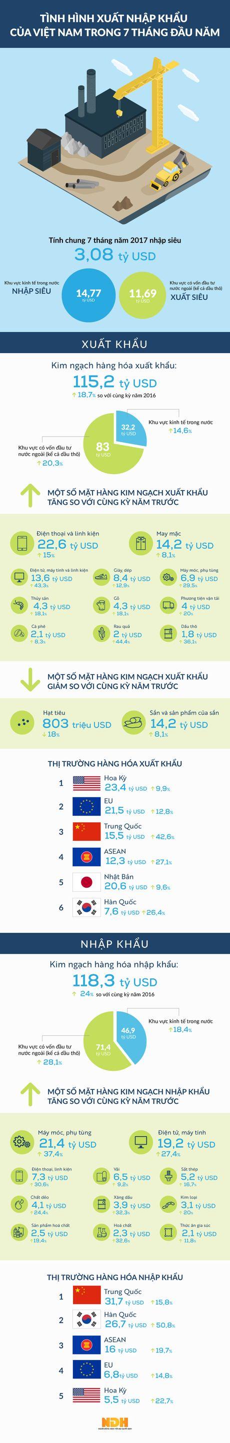 Viet Nam nhap sieu 3,08 ty USD 7 thang dau nam 2017 - Anh 1