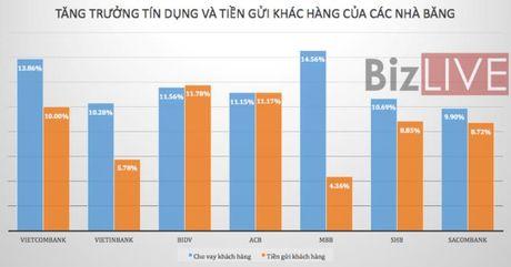 HSC: Van con 'room' cho tang truong tin dung nam 2017 - Anh 2