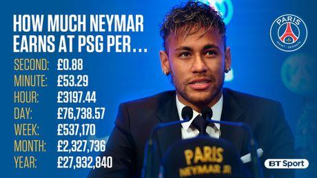 Barca lai gap rac roi tien bac voi doi bong cu cua Neymar - Anh 2
