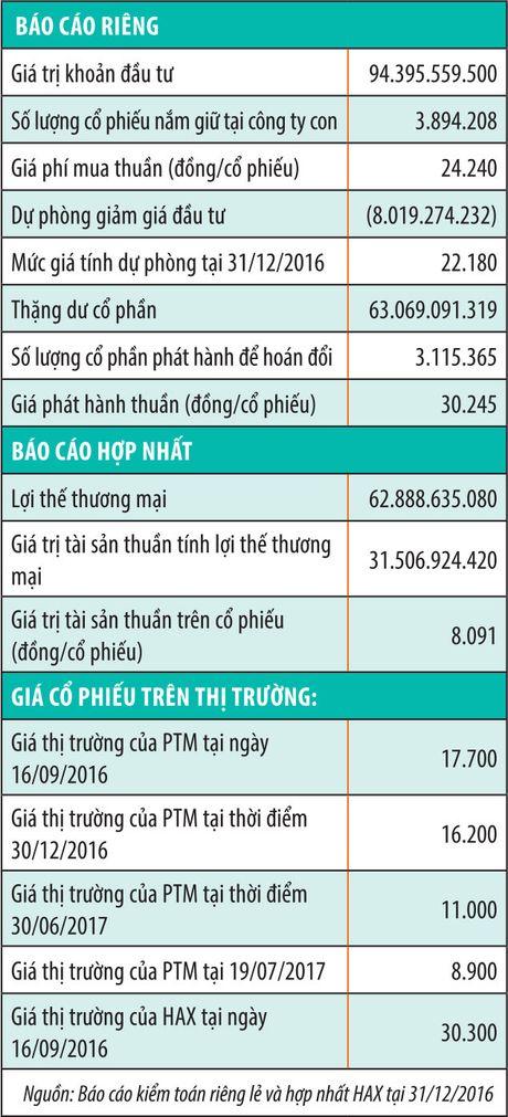 M&A bang hoan doi co phieu: Nhung diem can chu y tren bao cao tai chinh - Anh 2