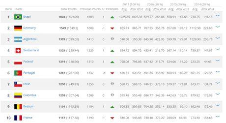 BXH FIFA thang 8: Brazil dan dau Top 10 DTQG manh nhat the gioi - Anh 12