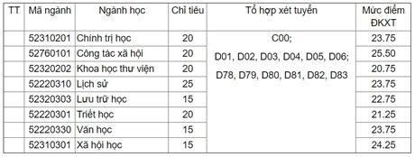 Truong DH Khoa hoc xa hoi nhan van Ha Noi tuyen bo sung 150 chi tieu - Anh 1
