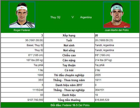 Truc tiep US Open ngay 10: Thu hung Federer - Nadal cho ngay tai ngo - Anh 3