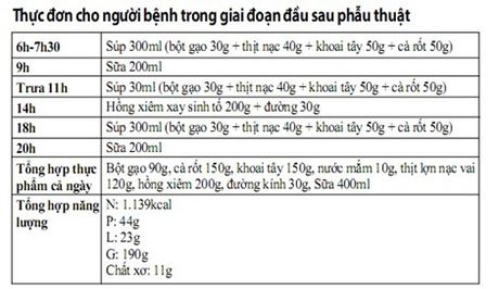 Che do an chuan nhat cho nguoi phau thuat ung thu dai trang - Anh 2