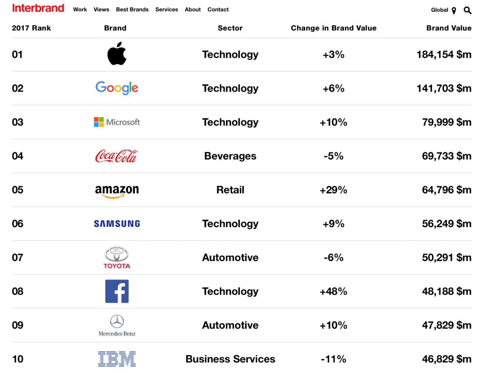 Apple Apple - Apple giá trị nhất toàn cầu năm thứ năm liên tiếp