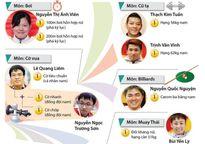 Những vận động viên 'vàng' của Việt Nam tại AIMAG 2017