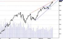 Blog chứng khoán: Tiền đổ ào vào thị trường