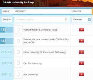 5 trường đại học Việt Nam lọt vào bảng xếp hạng châu Á