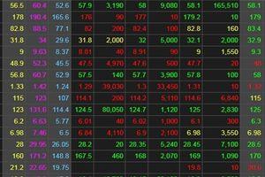 Chứng khoán ngày 20/6: Lực cầu suy yếu, khó vui dù VN-Index tăng gần 19 điểm