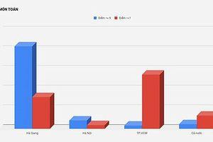 Lạng Sơn: Điểm thi của 35 thí sinh chiến sỹ là không bất thường?