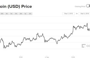 Giá Bitcoin liệu có thể tái ngộ với 20.000 USD trong năm nay?
