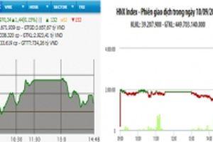 Lực cung tăng mạnh, VN-Index giữ sắc xanh
