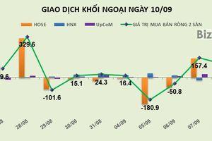 Phiên 10/9: Khối ngoại có phiên thứ 2 liên tiếp giải ngân trăm tỷ trên HOSE