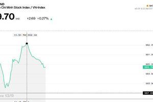 Chứng khoán sáng 13/9: Thị trường chững lại trước ngưỡng 990 điểm