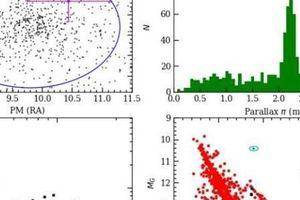 Khám phá sửng sốt trong cụm sao mở NGC 752